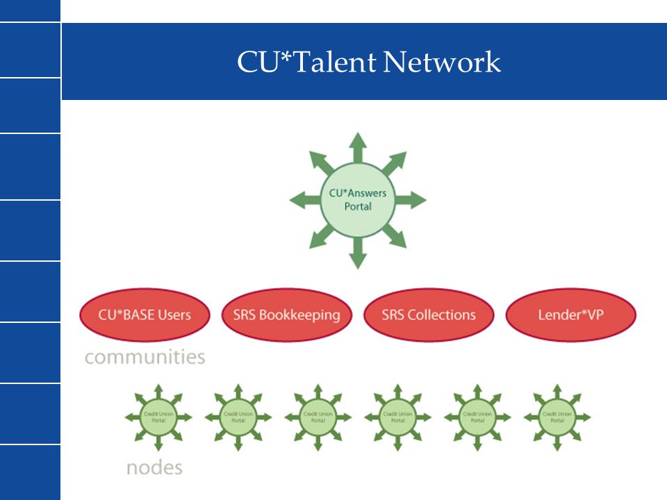 CU*Talent Network