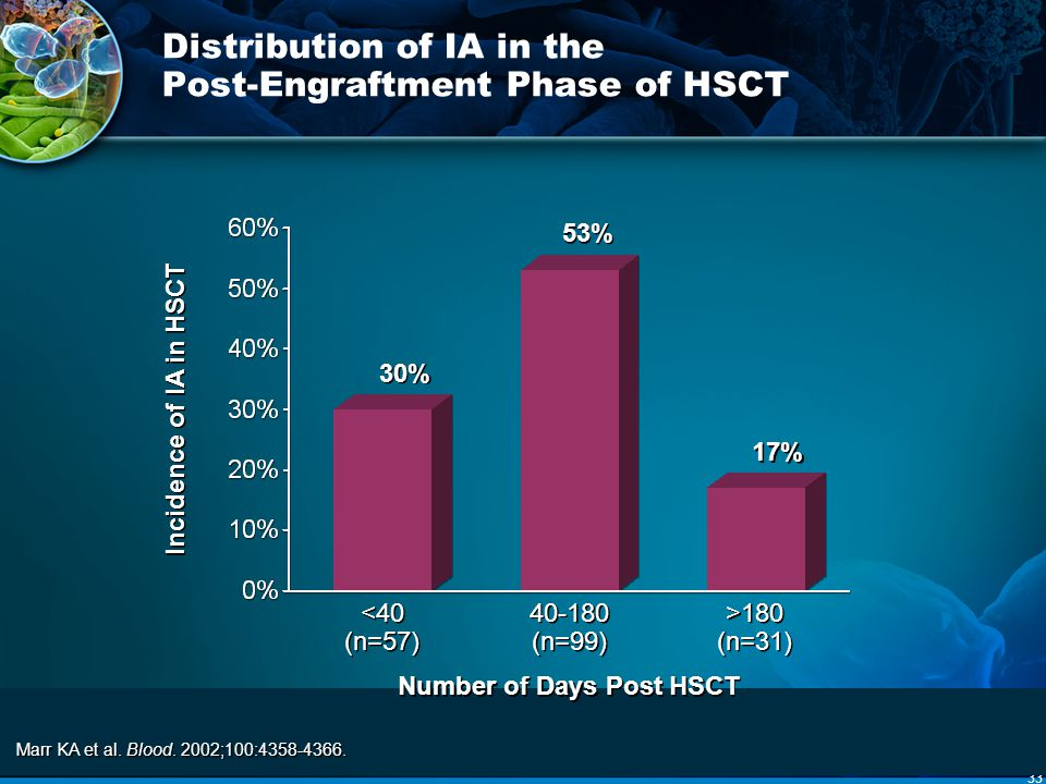 33 Distribution of IA in the Post-Engraftment Phase of HSCT Marr KA et al. Blood. 2002;100:4358-4366. 30% 40-180 (n=99) >180 (n=31) Number of Days Pos