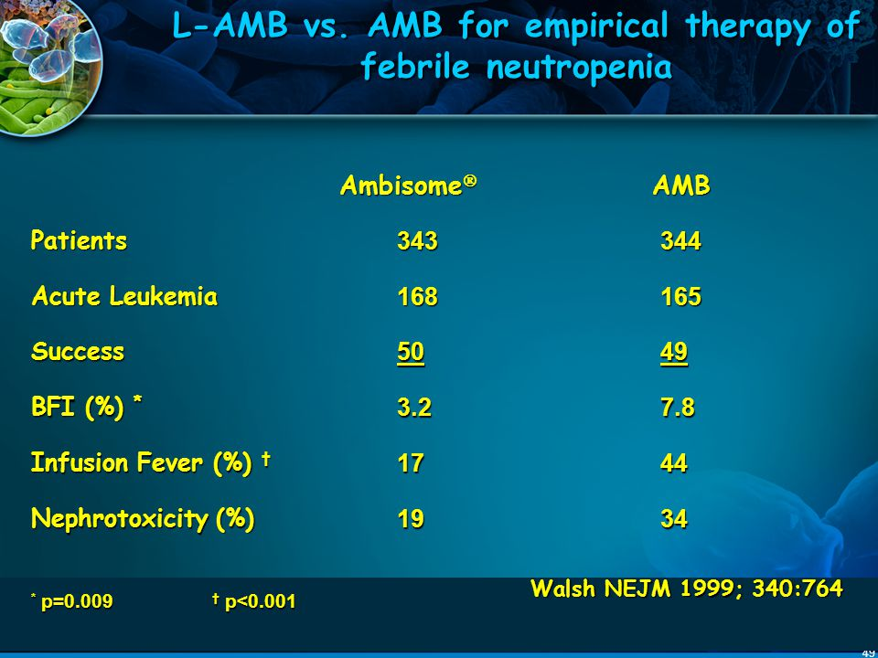49 L-AMB vs. AMB for empirical therapy of febrile neutropenia Ambisome  AMB Ambisome  AMB Patients343344 Acute Leukemia 168165 Success5049 BFI (%) *