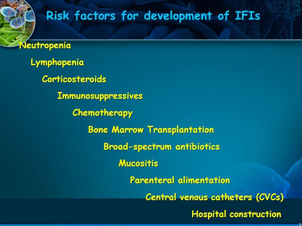 5 Risk factors for development of IFIs Neutropenia Lymphopenia Corticosteroids Immunosuppressives Chemotherapy Bone Marrow Transplantation Broad-spect