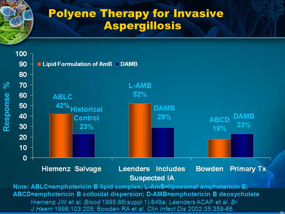 50 Polyene Therapy for Invasive Aspergillosis Hiemenz JW et al. Blood 1995;86(suppl 1):849a; Leenders ACAP et al. Br J Haem 1998;103:205; Bowden RA et