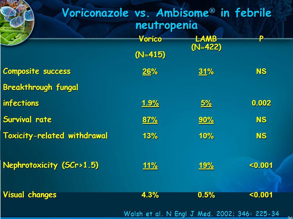 52 Voriconazole vs. Ambisome  in febrile neutropenia Vorico(N=415) LAMB (N=422) P Composite success 26% 31% NS Breakthrough fungal infections1.9%5%0.