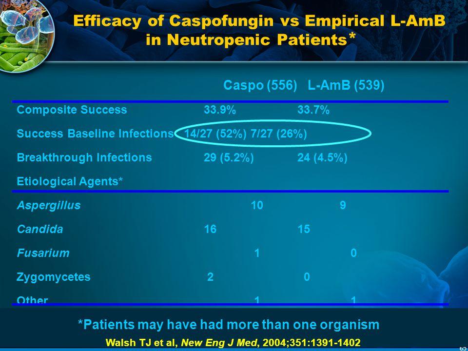 65 Caspo (556) L-AmB (539) Composite Success 33.9%33.7% Success Baseline Infections 14/27 (52%)7/27 (26%) Breakthrough Infections 29 (5.2%)24 (4.5%) E