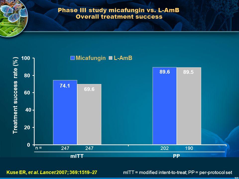 69 Phase III study micafungin vs. L-AmB Overall treatment success Kuse ER, et al. Lancet 2007; 369:1519–27 mITT = modified intent-to-treat; PP = per-p