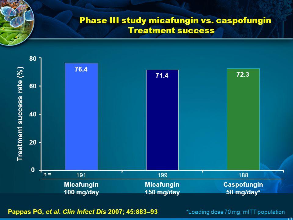 71 Phase III study micafungin vs. caspofungin Treatment success Pappas PG, et al. Clin Infect Dis 2007; 45:883–93 n = 191n = 188n = 199 Caspofungin 50