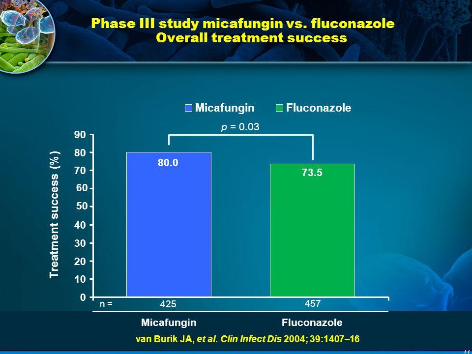 77 Phase III study micafungin vs. fluconazole Overall treatment success Treatment success (%) van Burik JA, et al. Clin Infect Dis 2004; 39:1407–16 p