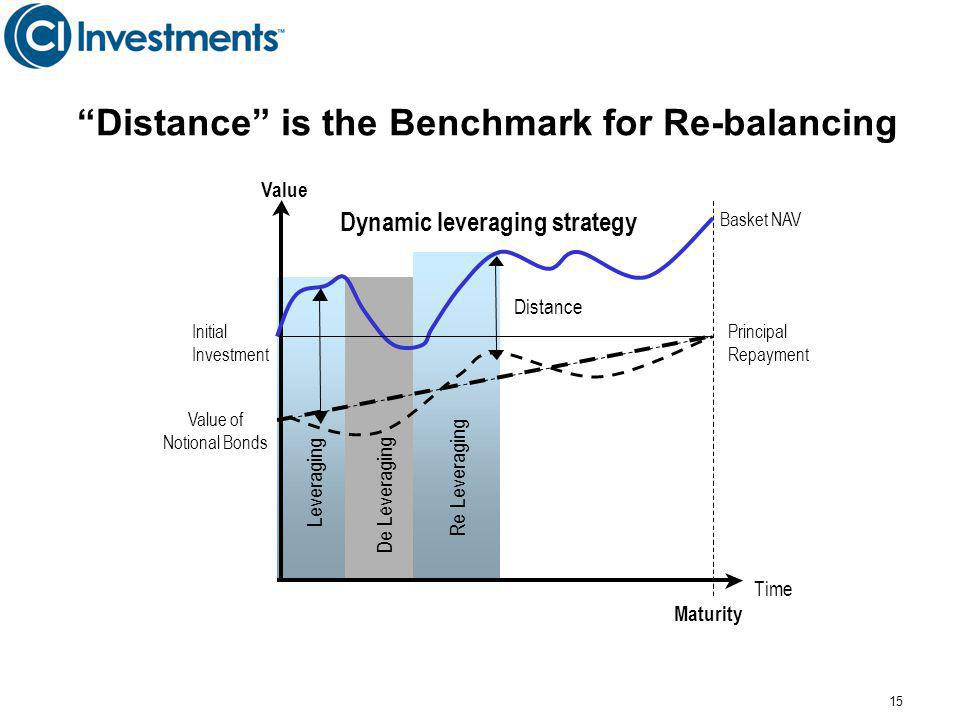 15 Time Value Principal Repayment Basket NAV Value of Notional Bonds Re Leveraging Maturity De - Leveraging Distance Dynamic leveraging strategy Initial Investment Distance is the Benchmark for Re-balancing
