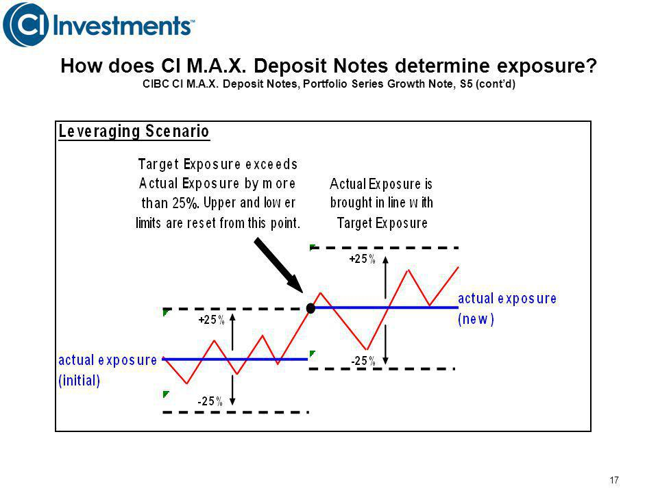 17 How does CI M.A.X.Deposit Notes determine exposure.