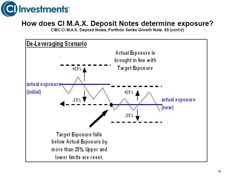 18 How does CI M.A.X.Deposit Notes determine exposure.