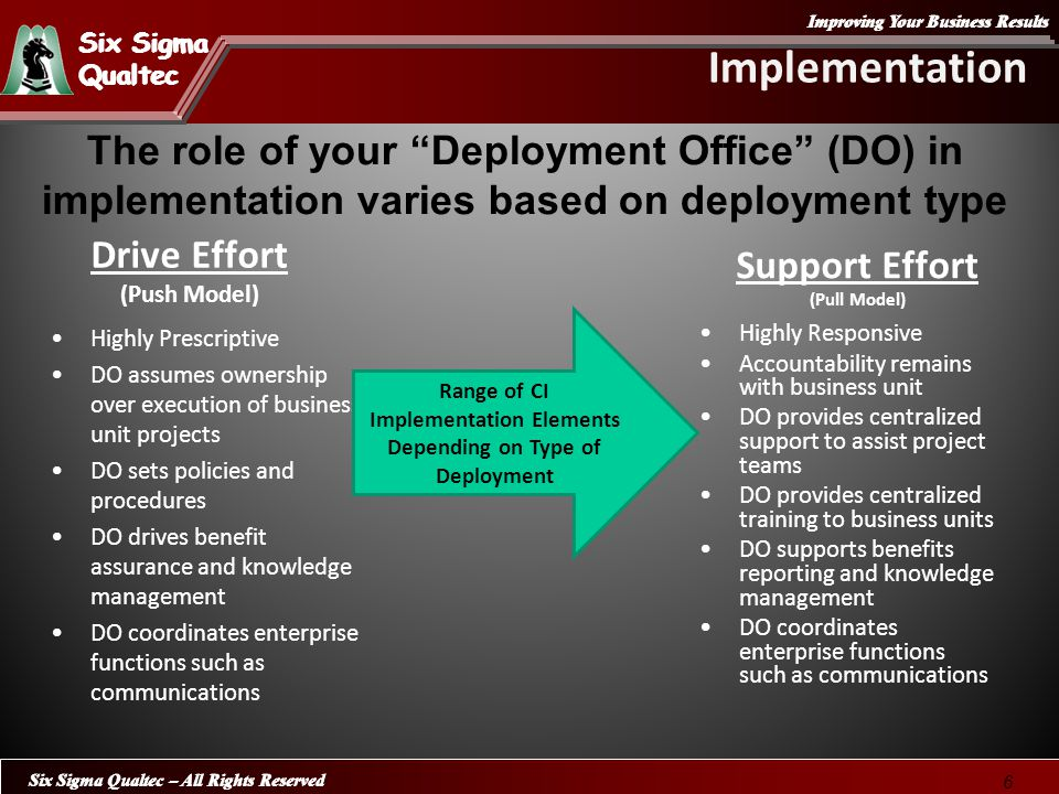 Improving Your Business Results Six Sigma Qualtec Six Sigma Qualtec Six Sigma Qualtec – All Rights Reserved 6 Implementation Drive Effort (Push Model) Highly Prescriptive DO assumes ownership over execution of business unit projects DO sets policies and procedures DO drives benefit assurance and knowledge management DO coordinates enterprise functions such as communications Support Effort (Pull Model) Highly Responsive Accountability remains with business unit DO provides centralized support to assist project teams DO provides centralized training to business units DO supports benefits reporting and knowledge management DO coordinates enterprise functions such as communications Range of CI Implementation Elements Depending on Type of Deployment The role of your Deployment Office (DO) in implementation varies based on deployment type
