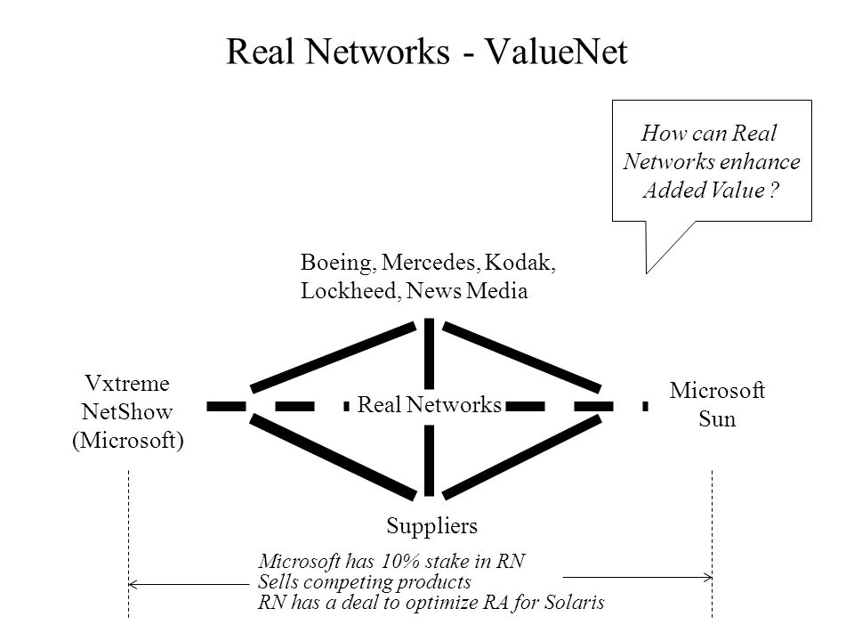 Real Networks - ValueNet Boeing, Mercedes, Kodak, Lockheed, News Media Real Networks Suppliers Microsoft Sun Vxtreme NetShow (Microsoft) Microsoft has 10% stake in RN Sells competing products RN has a deal to optimize RA for Solaris How can Real Networks enhance Added Value ?