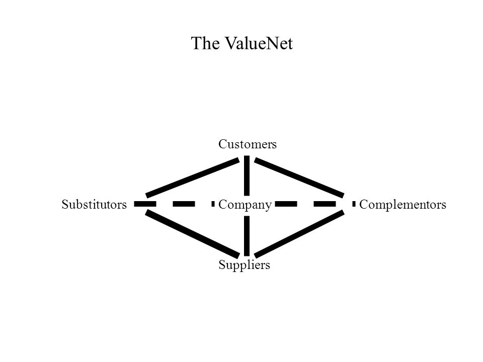 The ValueNet Customers Company Suppliers ComplementorsSubstitutors
