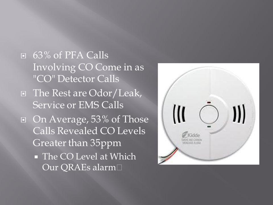  63% of PFA Calls Involving CO Come in as
