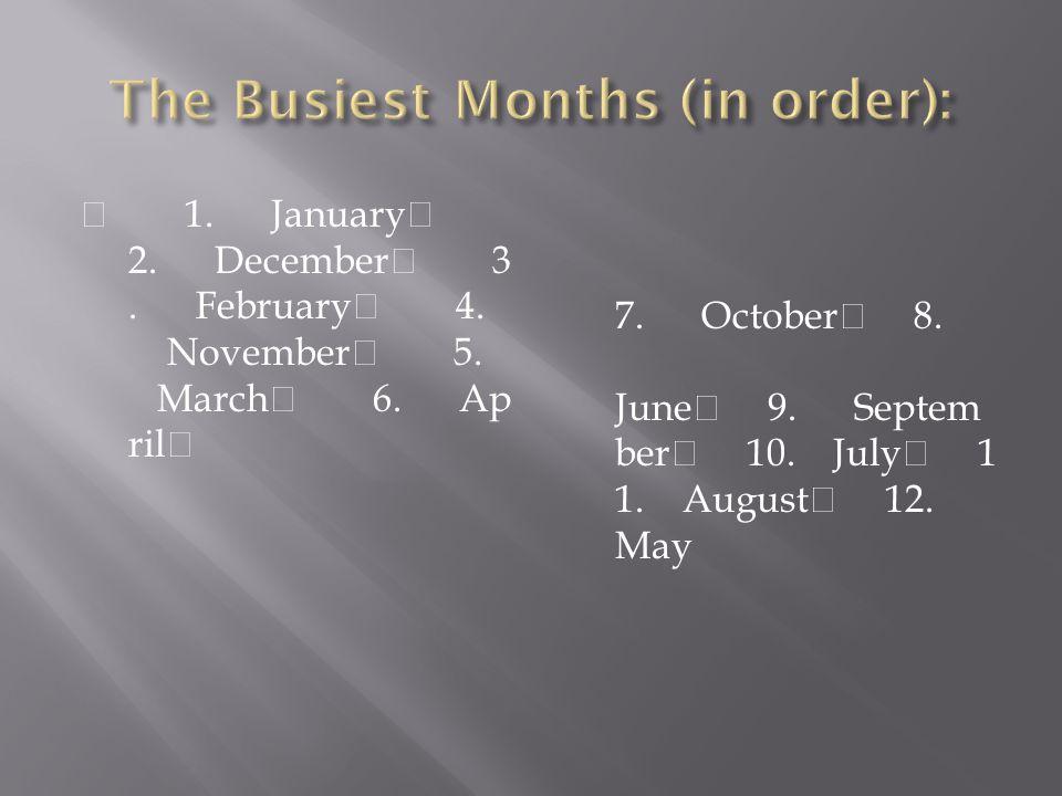 1. January 2. December 3. February 4. November 5. March 6. Ap ril 7. October 8. June 9. Septem ber 10. July 1 1. August 12. May