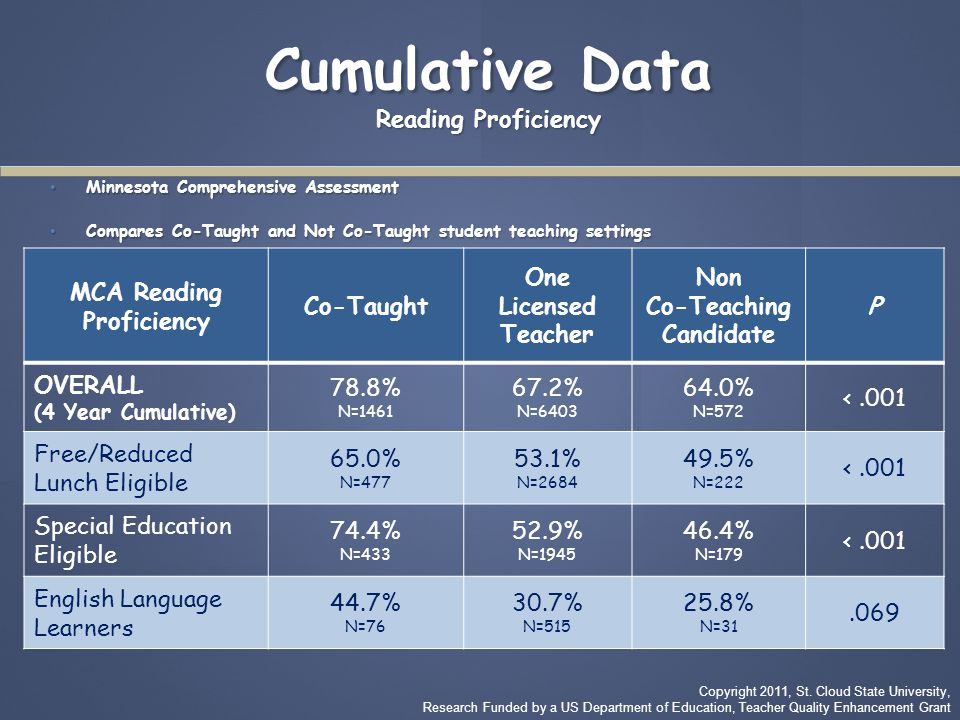 Cumulative Data Reading Proficiency Minnesota Comprehensive Assessment Minnesota Comprehensive Assessment Compares Co-Taught and Not Co-Taught student