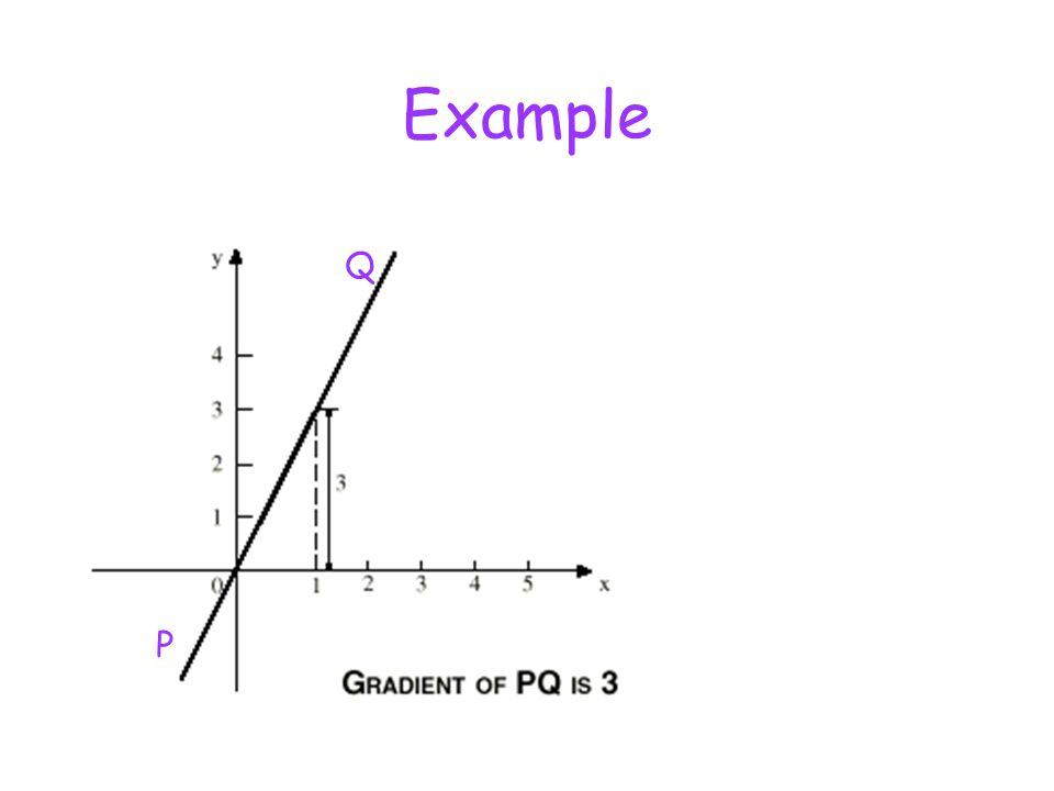 Example P Q