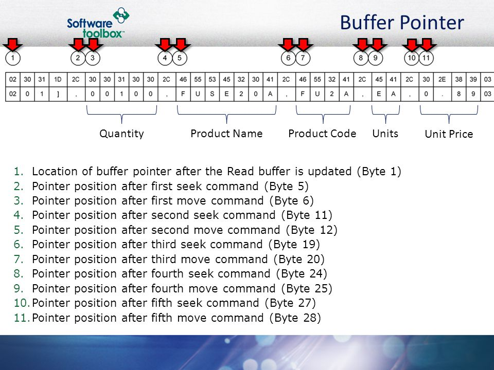 Buffer Pointer 1.Location of buffer pointer after the Read buffer is updated (Byte 1) 2.Pointer position after first seek command (Byte 5) 3.Pointer p