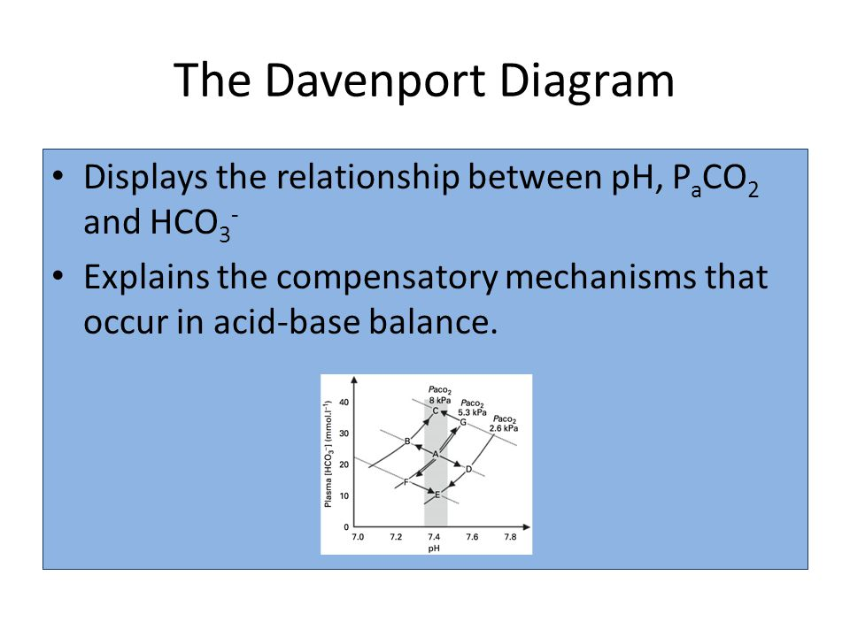 The Davenport Diagram Displays the relationship between pH, P a CO 2 and HCO 3 - Explains the compensatory mechanisms that occur in acid-base balance.