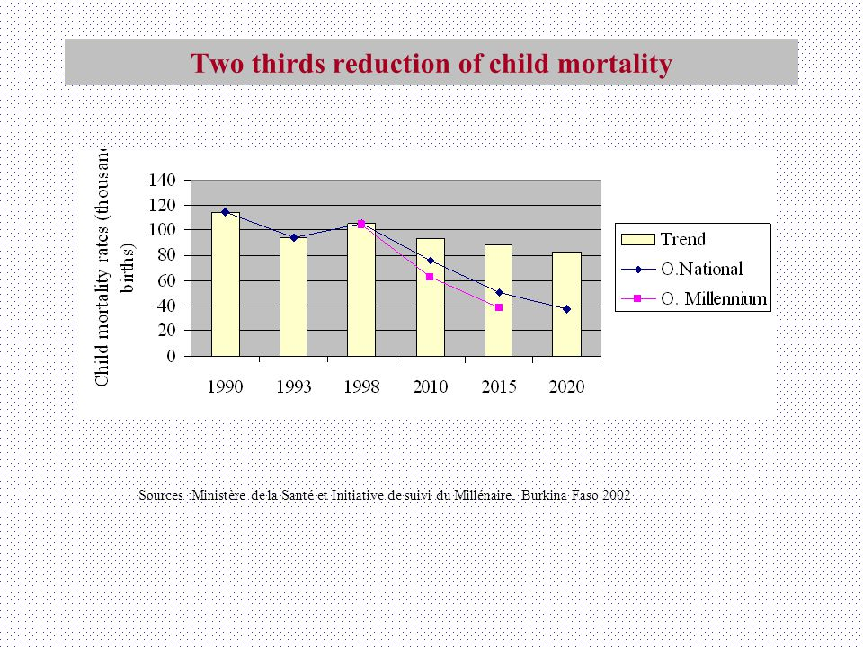 Two thirds reduction of child mortality Sources :Ministère de la Santé et Initiative de suivi du Millénaire, Burkina Faso 2002