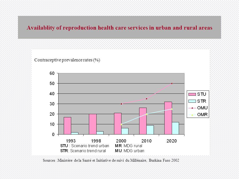 Availablity of reproduction health care services in urban and rural areas Sources :Ministère de la Santé et Initiative de suivi du Millénaire, Burkina Faso 2002 Contraceptive prevalence rates (%)