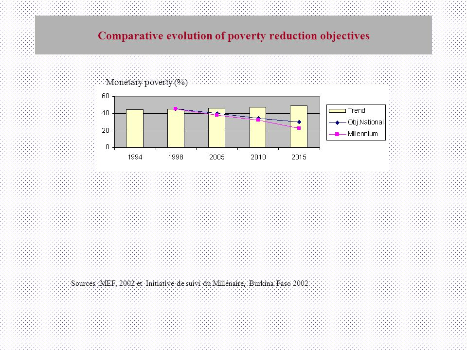 Comparative evolution of poverty reduction objectives Sources :MEF, 2002 et Initiative de suivi du Millénaire, Burkina Faso 2002 Monetary poverty (%)