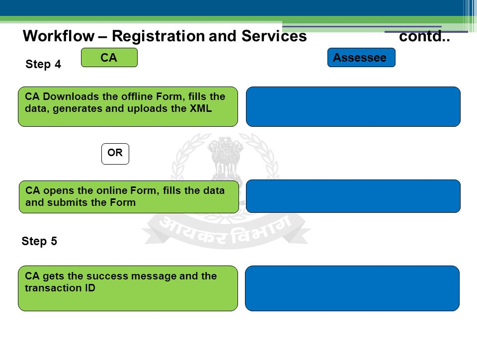 Step 4 Workflow – Registration and Services contd..