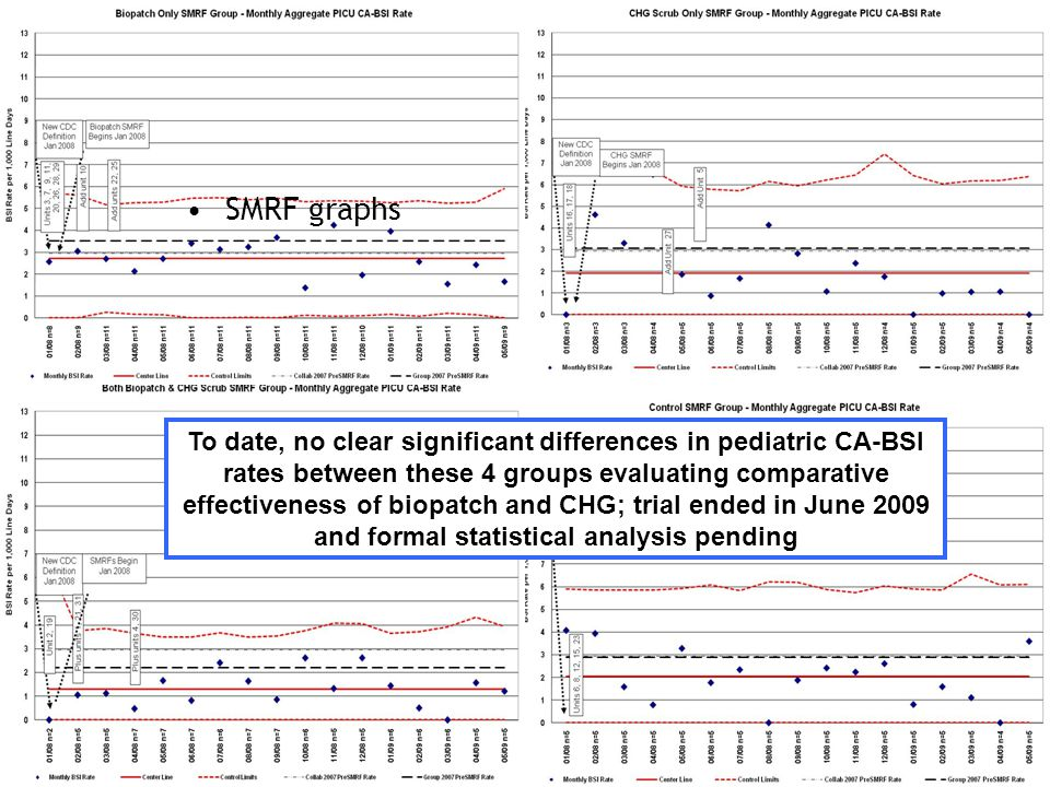 SMRF graphs To date, no clear significant differences in pediatric CA-BSI rates between these 4 groups evaluating comparative effectiveness of biopatch and CHG; trial ended in June 2009 and formal statistical analysis pending