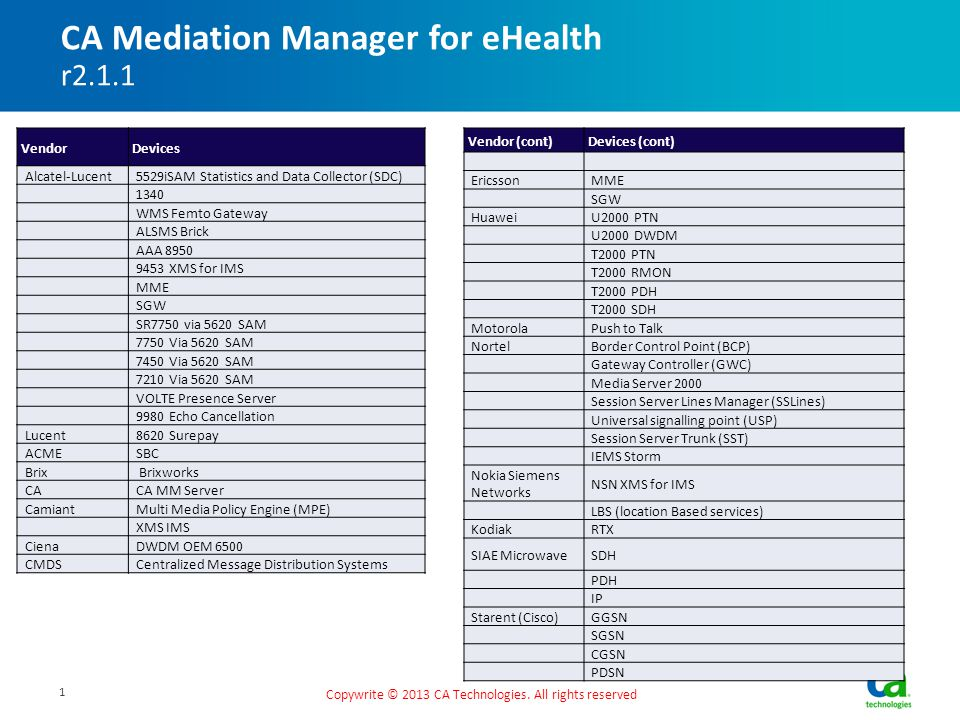 CA Mediation Manager for eHealth r2.1.1 Copywrite © 2013 CA Technologies. All rights reserved Vendor Devices Alcatel-Lucent5529iSAM Statistics and Dat