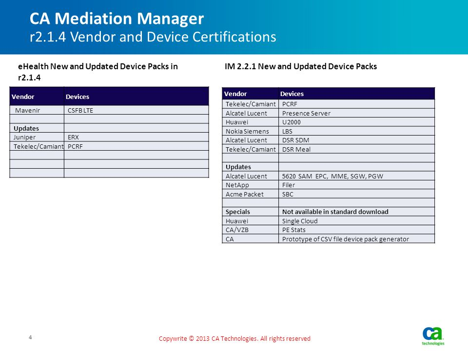 CA Mediation Manager r2.1.4 Vendor and Device Certifications Copywrite © 2013 CA Technologies. All rights reserved Vendor Devices MavenirCSFB LTE Upda