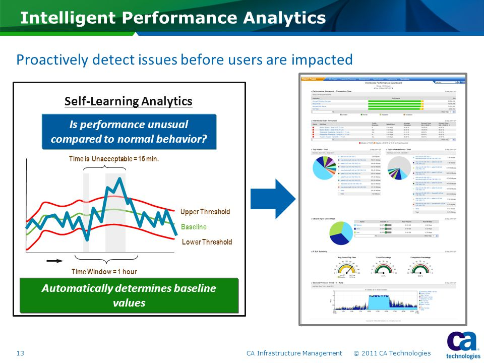 Proactively detect issues before users are impacted Intelligent Performance Analytics Is performance unusual compared to normal behavior? Upper Thresh