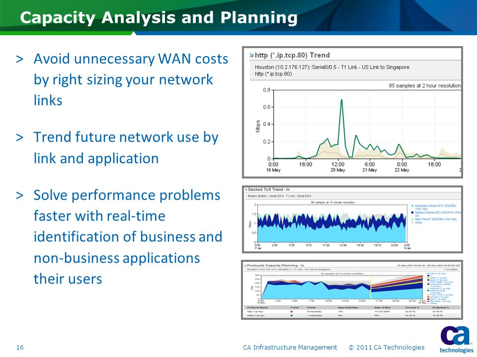 Capacity Analysis and Planning >Avoid unnecessary WAN costs by right sizing your network links >Trend future network use by link and application >Solve performance problems faster with real-time identification of business and non-business applications their users 16CA Infrastructure Management © 2011 CA Technologies