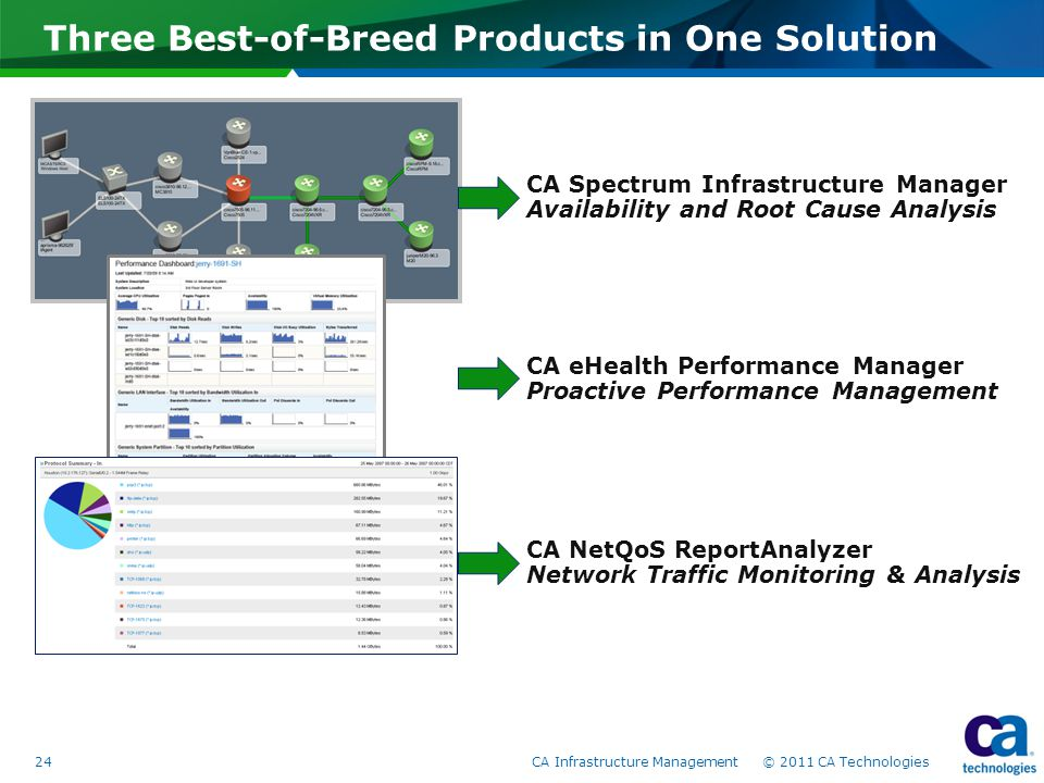 Three Best-of-Breed Products in One Solution CA Spectrum Infrastructure Manager Availability and Root Cause Analysis CA eHealth Performance Manager Proactive Performance Management CA NetQoS ReportAnalyzer Network Traffic Monitoring & Analysis 24CA Infrastructure Management © 2011 CA Technologies