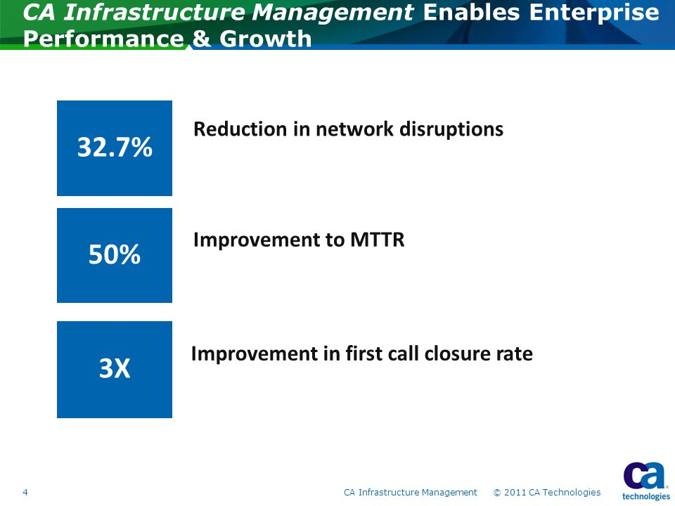 CA Infrastructure Management Enables Enterprise Performance & Growth 4CA Infrastructure Management © 2011 CA Technologies 50% 32.7% 3X Improvement in