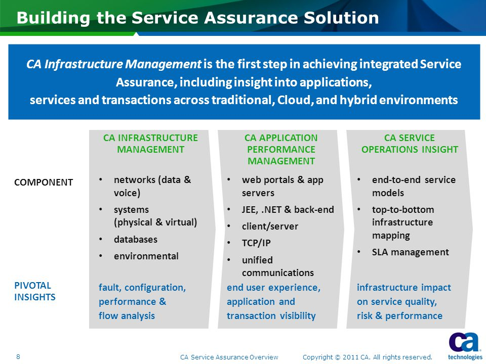 Building the Service Assurance Solution 8 CA Service Assurance Overview Copyright © 2011 CA.