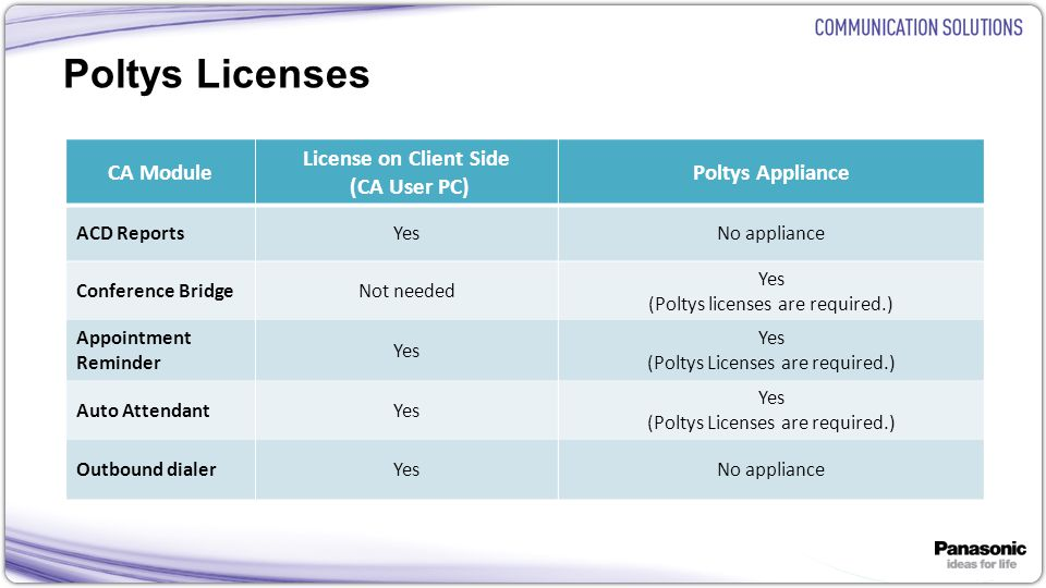 25 Poltys Licenses CA Module License on Client Side (CA User PC) Poltys Appliance ACD ReportsYesNo appliance Conference BridgeNot needed Yes (Poltys l