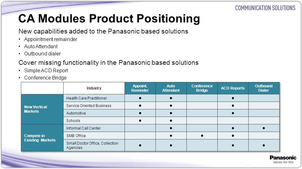 7 CA Modules Product Positioning New capabilities added to the Panasonic based solutions Appointment remainder Auto Attendant Outbound dialer Cover mi