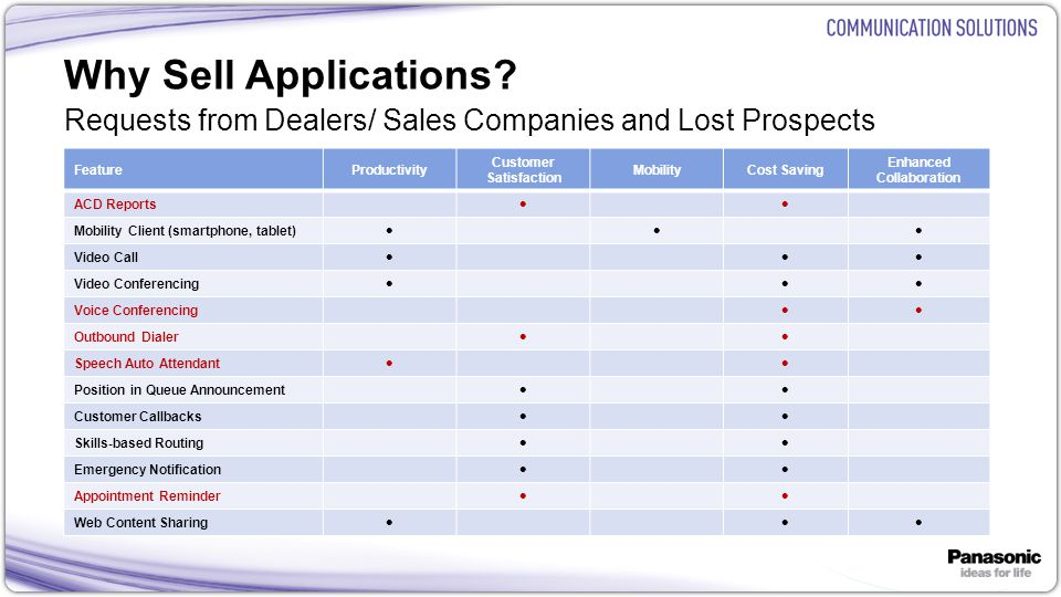 12 Why Sell Applications? FeatureProductivity Customer Satisfaction MobilityCost Saving Enhanced Collaboration ACD Reports Mobility Client (smartphone