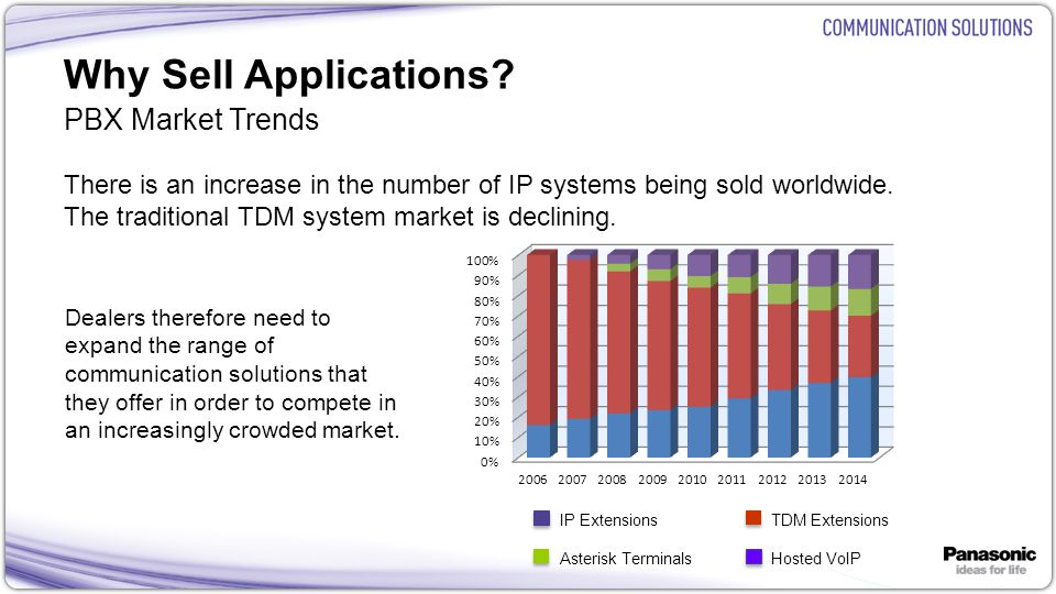 16 Why Sell Applications? PBX Market Trends There is an increase in the number of IP systems being sold worldwide. The traditional TDM system market i