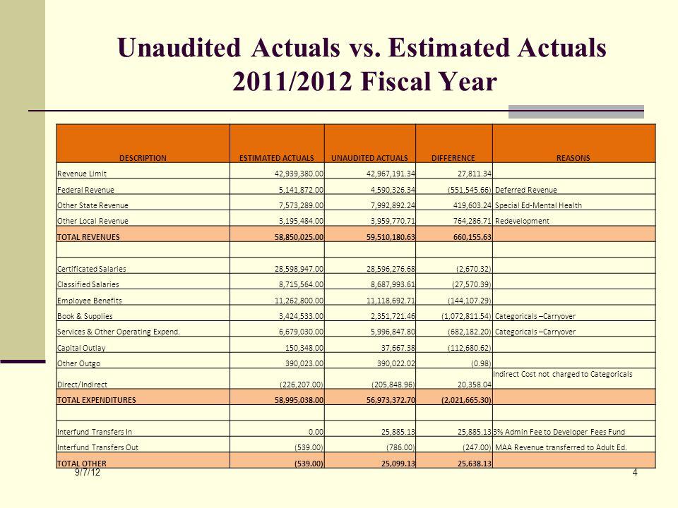 Unaudited Actuals vs.