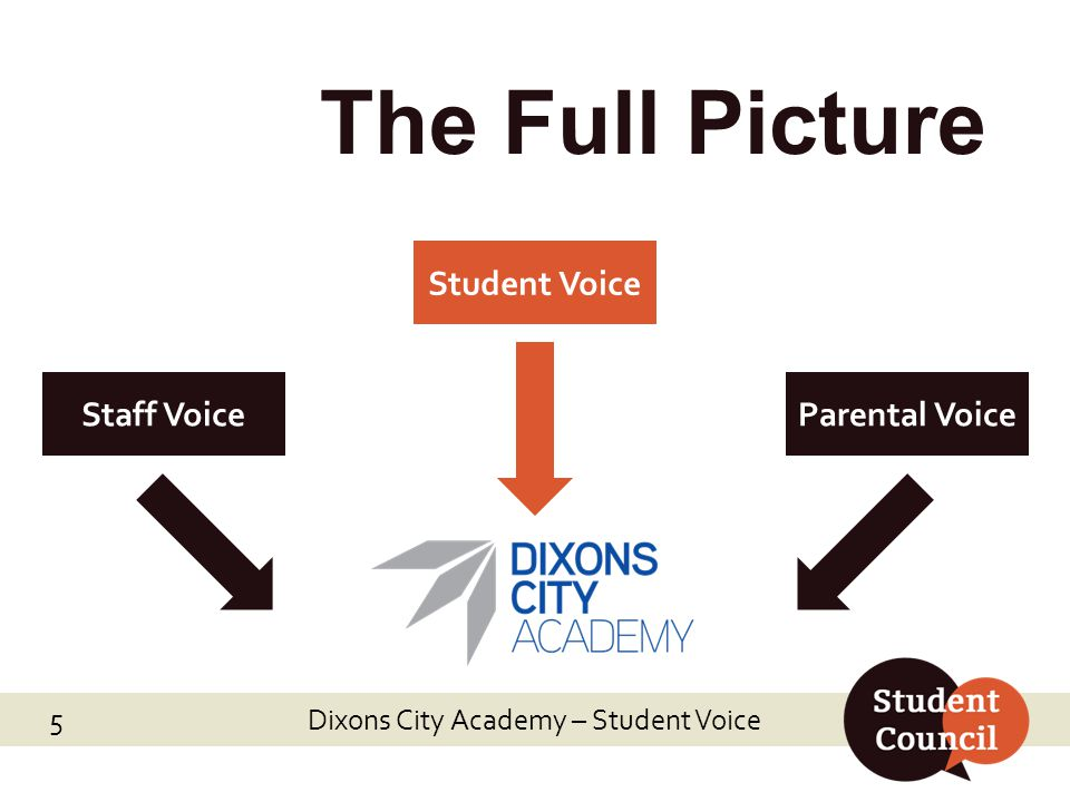 Dixons City Academy – Student Voice The Full Picture Staff VoiceParental Voice Student Voice 5