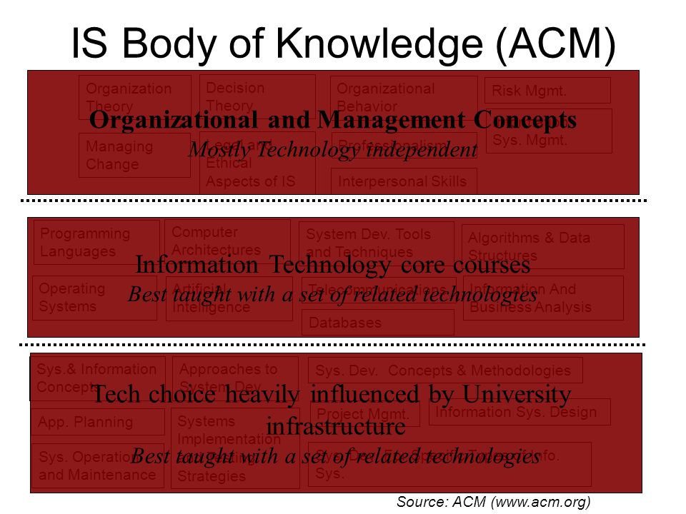 IS Body of Knowledge (ACM) Telecommunications Organization Theory Programming Languages Organizational Behavior Sys.