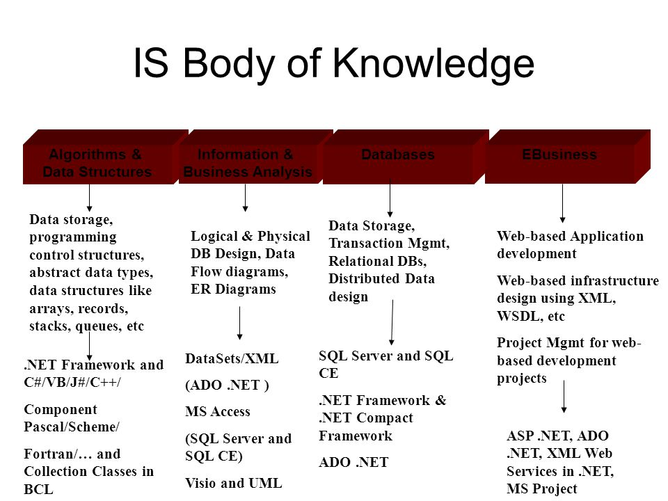 IS Body of Knowledge Algorithms & Data Structures Information & Business Analysis DatabasesEBusiness.NET Framework and C#/VB/J#/C++/ Component Pascal/Scheme/ Fortran/… and Collection Classes in BCL Data storage, programming control structures, abstract data types, data structures like arrays, records, stacks, queues, etc DataSets/XML (ADO.NET ) MS Access (SQL Server and SQL CE) Visio and UML Logical & Physical DB Design, Data Flow diagrams, ER Diagrams Data Storage, Transaction Mgmt, Relational DBs, Distributed Data design SQL Server and SQL CE.NET Framework &.NET Compact Framework ADO.NET Web-based Application development Web-based infrastructure design using XML, WSDL, etc Project Mgmt for web- based development projects ASP.NET, ADO.NET, XML Web Services in.NET, MS Project