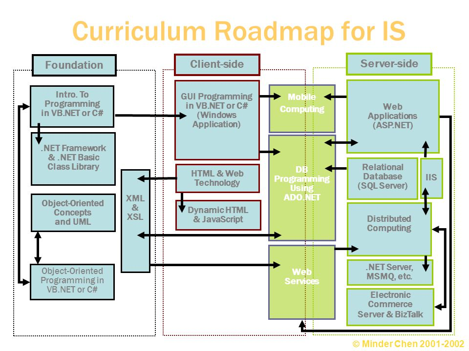 Curriculum Roadmap for IS Mobile Computing DB Programming Using ADO.NET.NET Framework &.NET Basic Class Library HTML & Web Technology Dynamic HTML & JavaScript GUI Programming in VB.NET or C# (Windows Application) Web Applications (ASP.NET) Distributed Computing Relational Database (SQL Server) Intro.