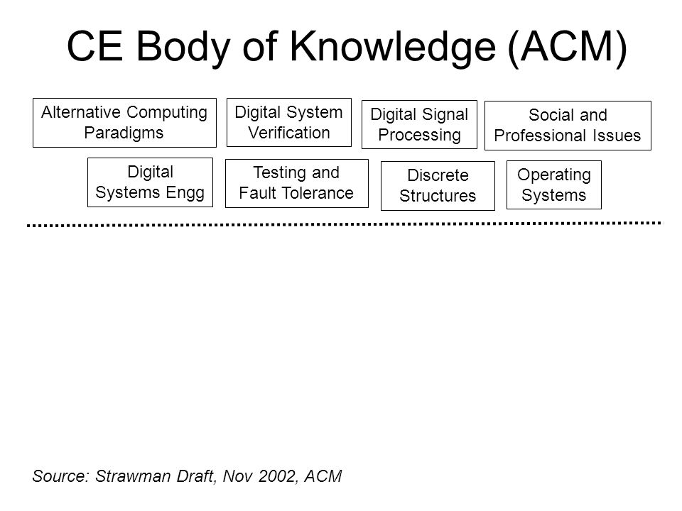 CE Body of Knowledge (ACM) Discrete Structures Testing and Fault Tolerance Digital System Verification Digital Signal Processing Digital Systems Engg Alternative Computing Paradigms Source: Strawman Draft, Nov 2002, ACM Social and Professional Issues Operating Systems