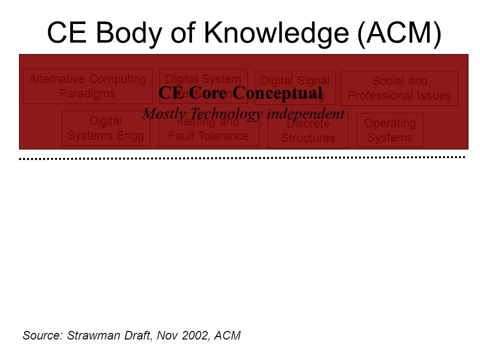 CE Body of Knowledge (ACM) Discrete Structures Testing and Fault Tolerance Digital System Verification Digital Signal Processing Digital Systems Engg Alternative Computing Paradigms Source: Strawman Draft, Nov 2002, ACM Social and Professional Issues Operating Systems CE Core Conceptual Mostly Technology independent