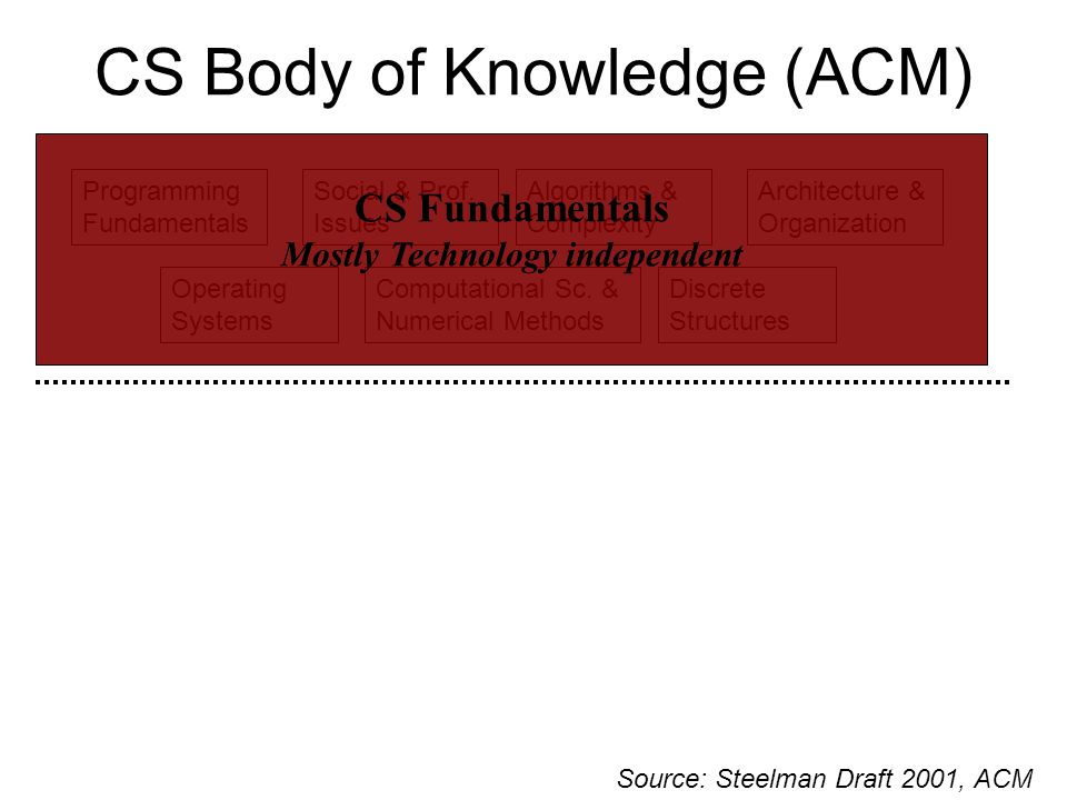 CS Body of Knowledge (ACM) Discrete Structures Programming Fundamentals Algorithms & Complexity Operating Systems Architecture & Organization Social & Prof.