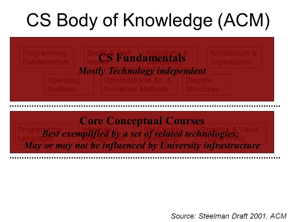 CS Body of Knowledge (ACM) Discrete Structures Programming Fundamentals Programming Languages Algorithms & Complexity Net-Centric Computing Operating Systems Architecture & Organization Graphics & Visual Programming Information Management Social & Prof.