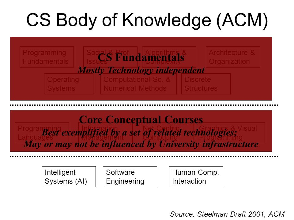 CS Body of Knowledge (ACM) Discrete Structures Programming Fundamentals Programming Languages Algorithms & Complexity Human Comp.
