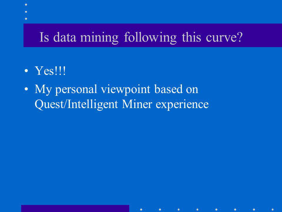 Is data mining following this curve. Yes!!.