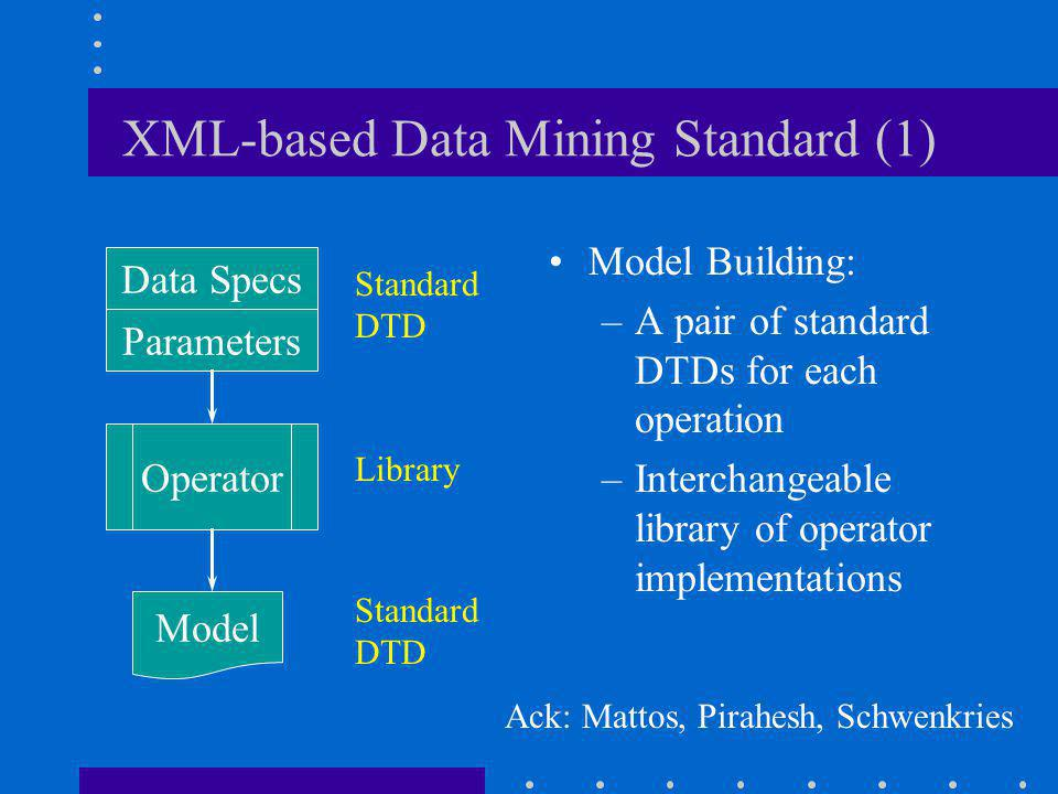 XML-based Data Mining Standard (1) Model Building: –A pair of standard DTDs for each operation –Interchangeable library of operator implementations Operator Model Parameters Data Specs Standard DTD Library Ack: Mattos, Pirahesh, Schwenkries